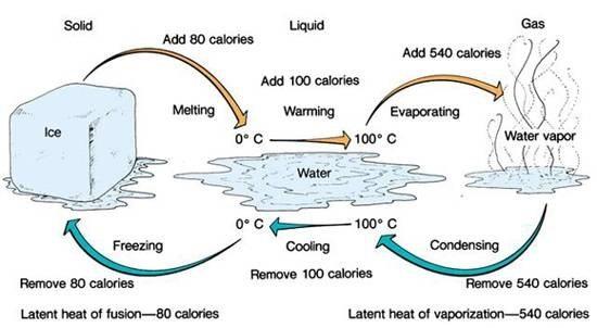 ton of Refrigeration